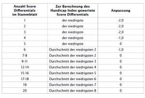 World Handicap System Berechnungs-Tabelle